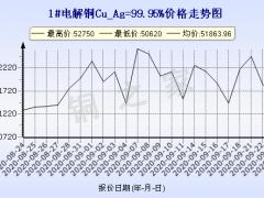 今日(9月24日)铜价上海现货铜价格走势图 ()