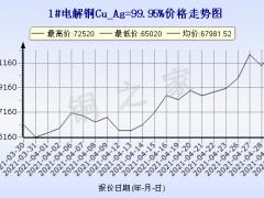 今日铜价(4月30日)上海现货铜价格走势图 ()