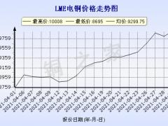 今日铜价(4月30日)LME铜价格走势图 ()