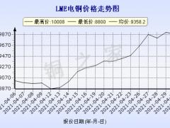 今日铜价(5月4日)LME铜价格走势图 ()